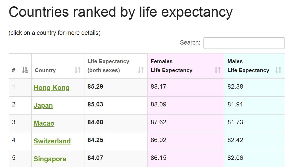 平均寿命ランキング